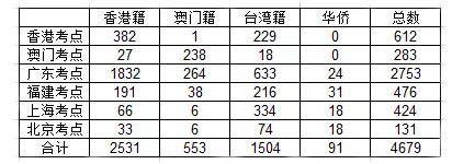 2019年华侨港澳台联考的报考人数